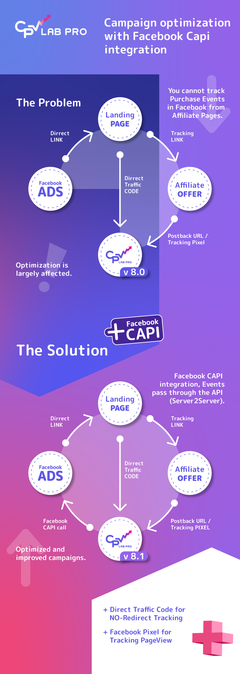 Campaign optimization with Facebook CAPI integration in CPV Lab PRO