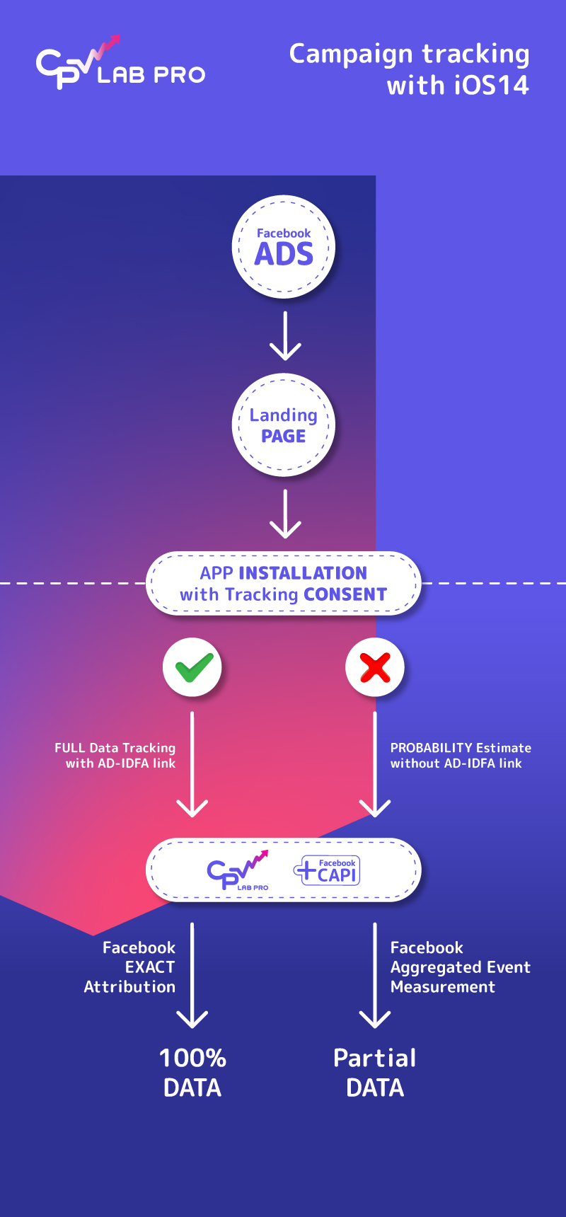 infographic - how tracking is done after the latest updates from iOS 14.5